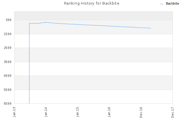 Ranking History for Backbite