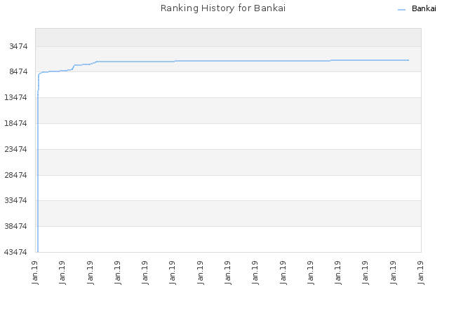 Ranking History for Bankai