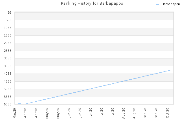 Ranking History for Barbapapou
