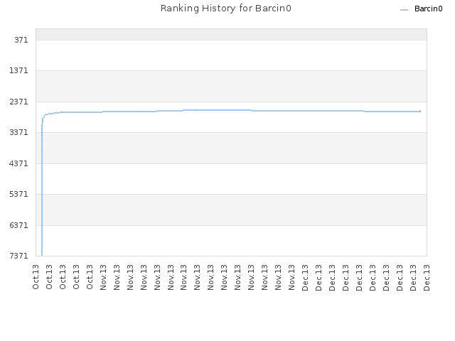 Ranking History for Barcin0