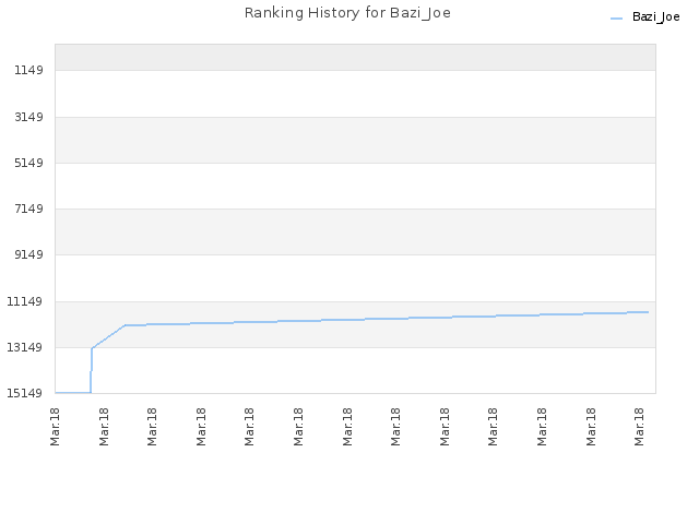 Ranking History for Bazi_Joe