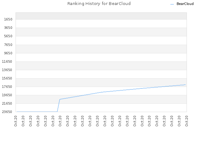 Ranking History for BearCloud