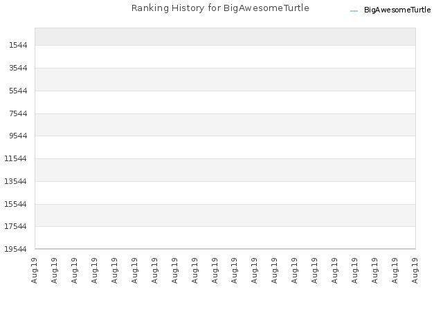 Ranking History for BigAwesomeTurtle