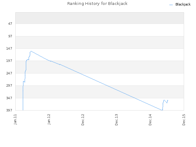 Ranking History for Blackjack