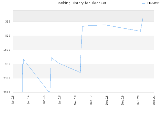 Ranking History for BloodCat