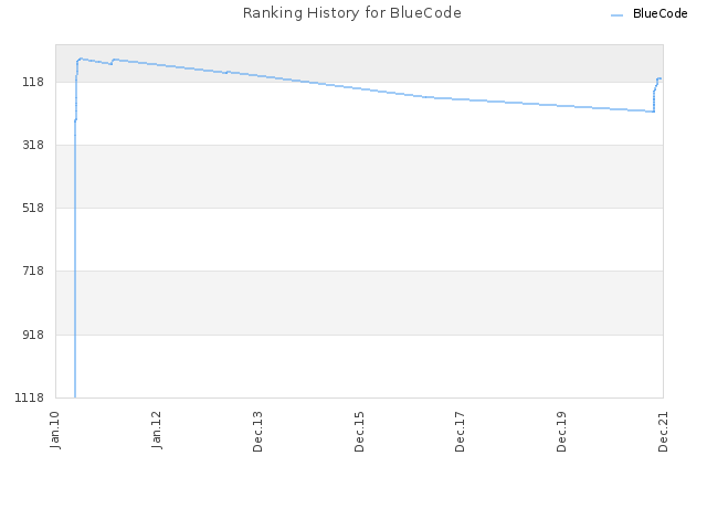 Ranking History for BlueCode