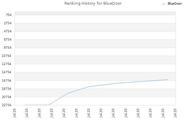 Ranking History for BlueDoor