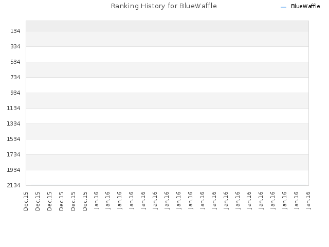Ranking History for BlueWaffle