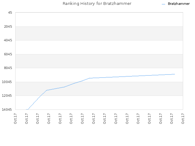 Ranking History for Bratzhammer