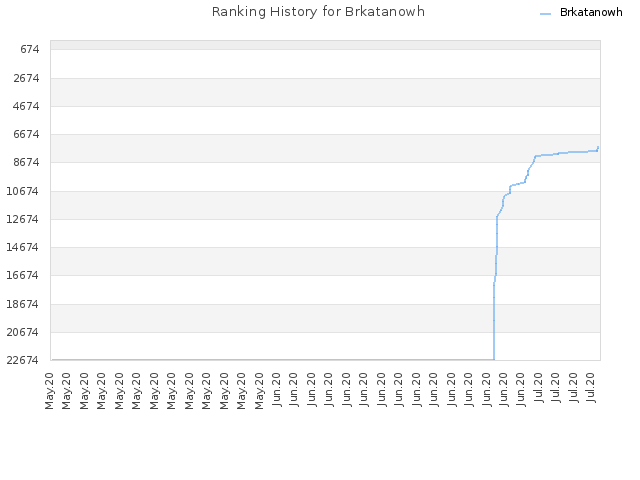 Ranking History for Brkatanowh