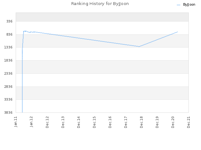 Ranking History for ByJJoon