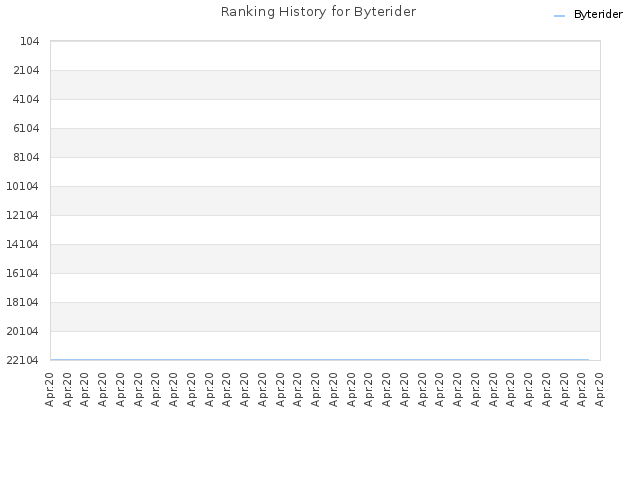 Ranking History for Byterider
