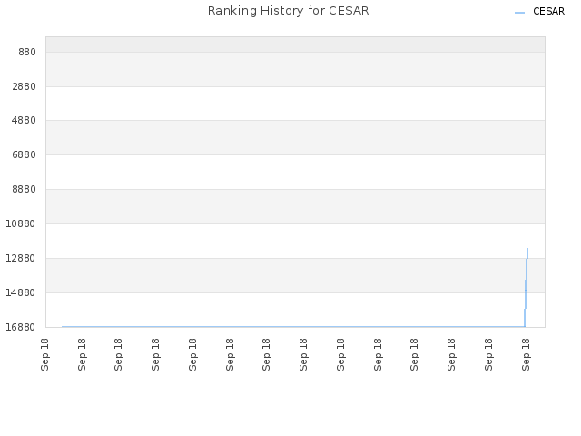 Ranking History for CESAR