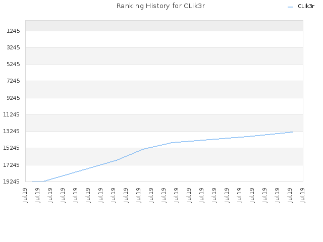 Ranking History for CLik3r