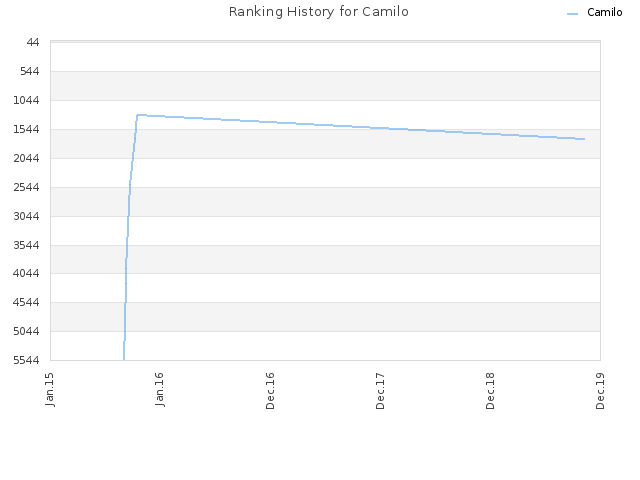 Ranking History for Camilo