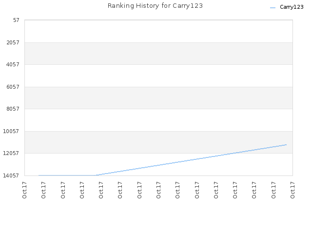 Ranking History for Carry123