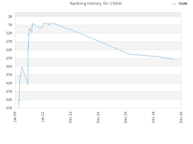 Ranking History for Ch0W