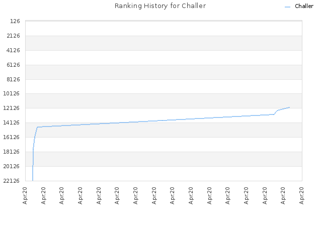 Ranking History for Challer