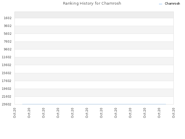 Ranking History for Chamrosh