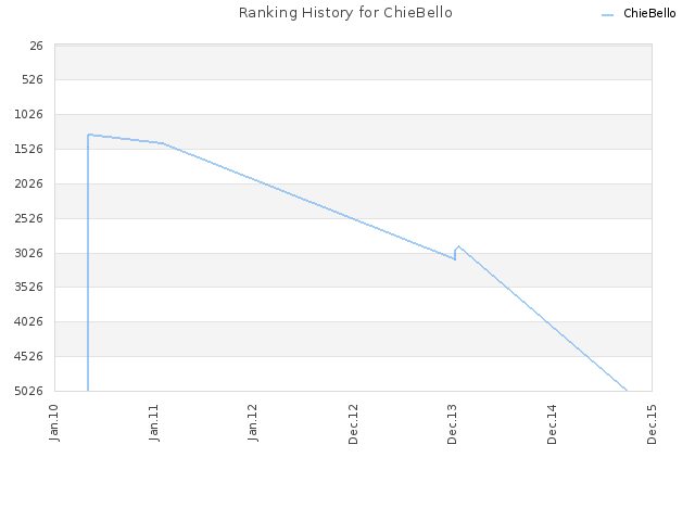 Ranking History for ChieBello
