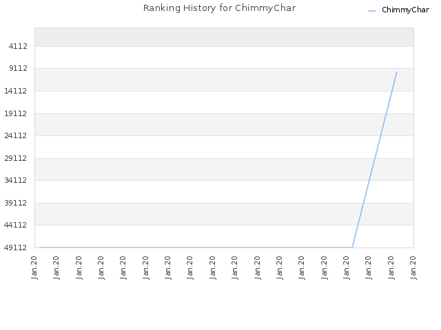 Ranking History for ChimmyChar
