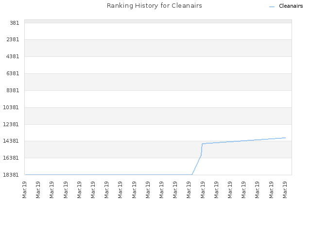 Ranking History for Cleanairs