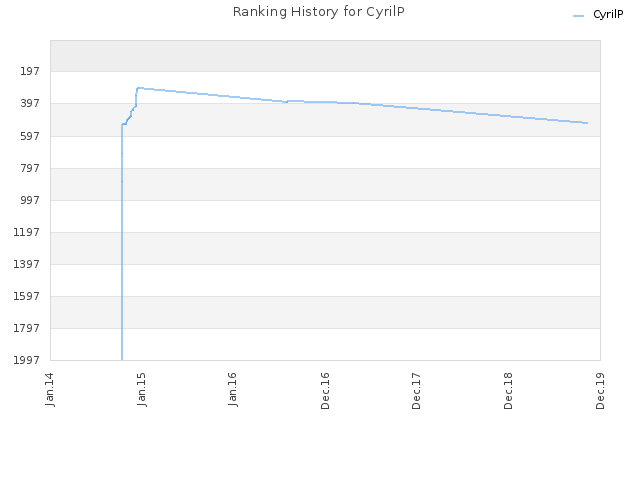 Ranking History for CyrilP
