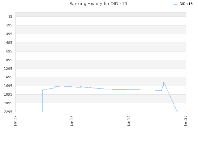 Ranking History for DIDIx13