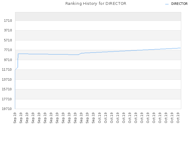 Ranking History for DIRECTOR
