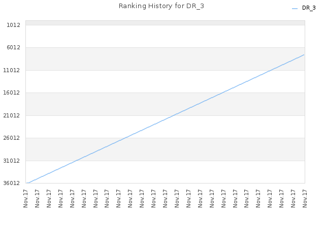 Ranking History for DR_3