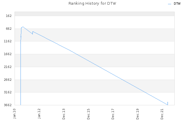 Ranking History for DTW