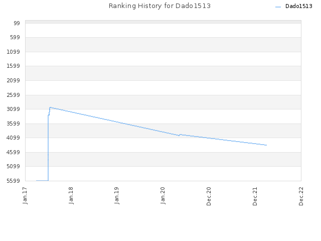 Ranking History for Dado1513