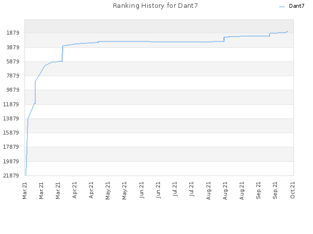 Ranking History for Dant7