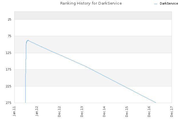 Ranking History for DarkService