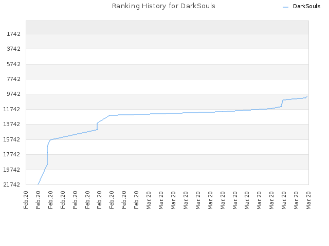 Ranking History for DarkSouls