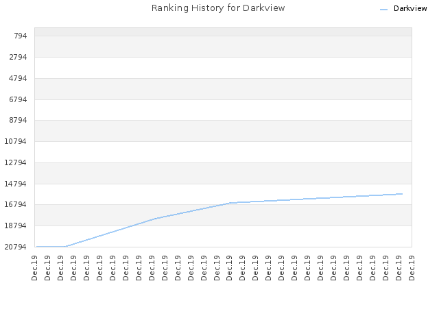 Ranking History for Darkview