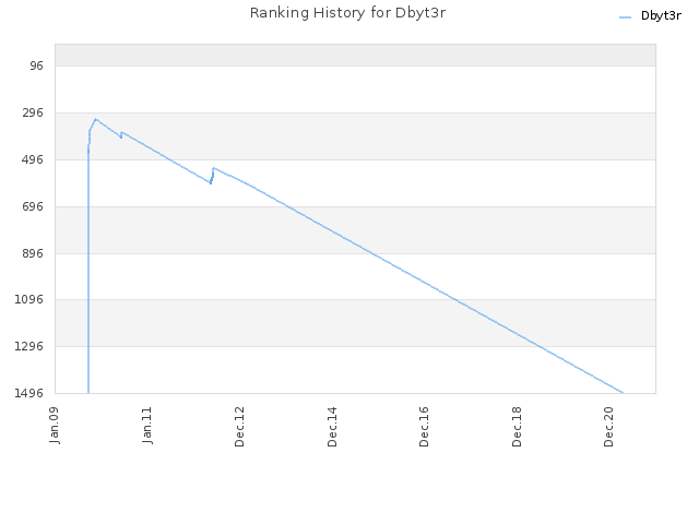 Ranking History for Dbyt3r