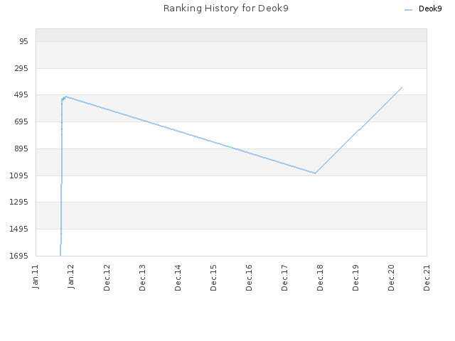 Ranking History for Deok9