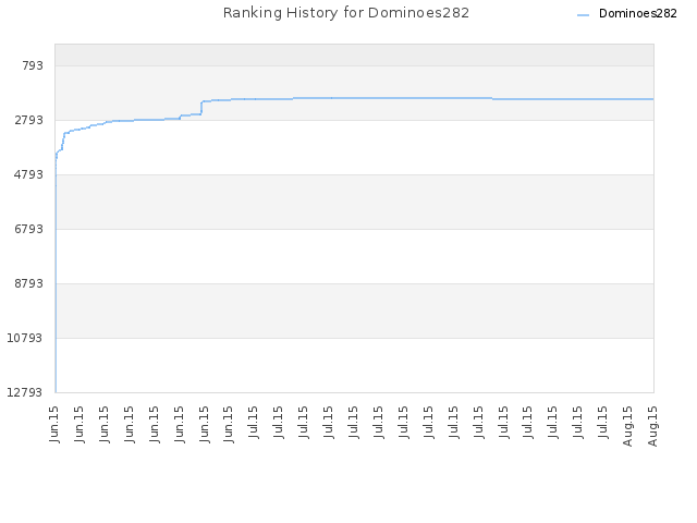 Ranking History for Dominoes282