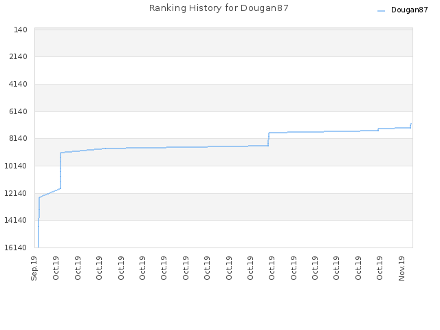 Ranking History for Dougan87