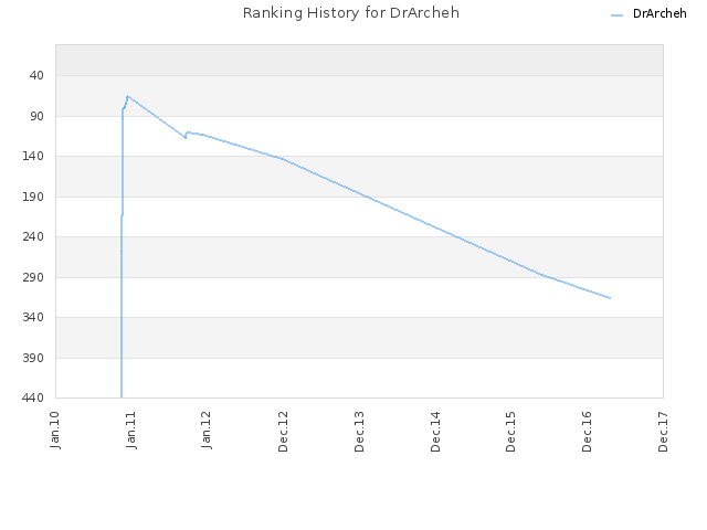 Ranking History for DrArcheh