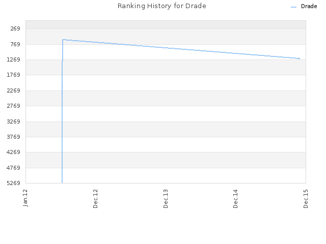 Ranking History for Drade