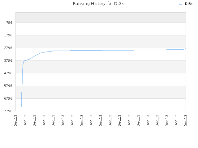 Ranking History for Dt3k