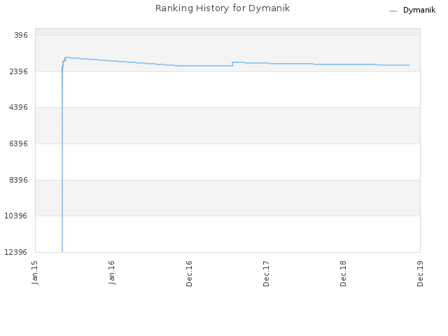 Ranking History for Dymanik