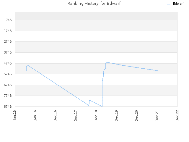 Ranking History for Edwarf