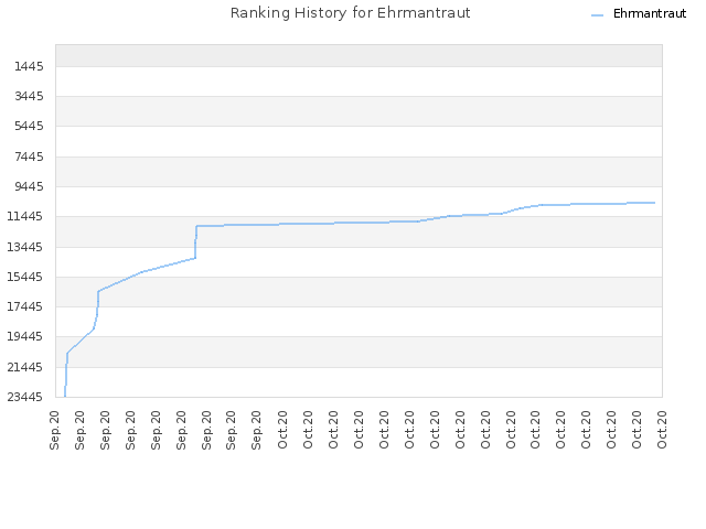 Ranking History for Ehrmantraut