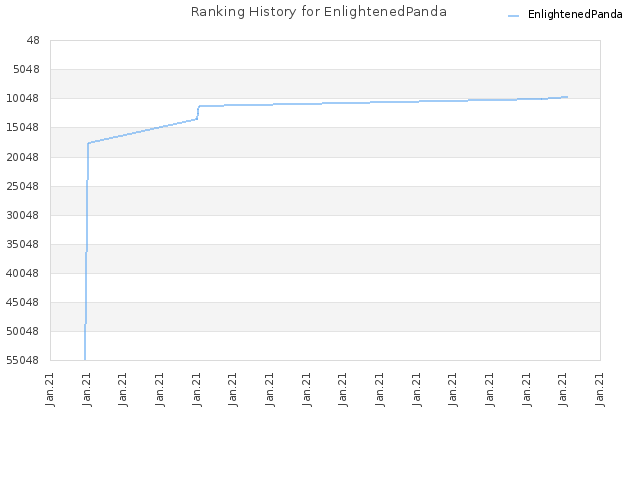 Ranking History for EnlightenedPanda