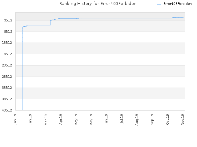 Ranking History for Error403Forbiden