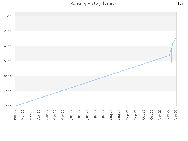 Ranking History for Esk