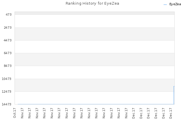 Ranking History for EyeZea